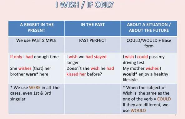 i wish if only таблиця
